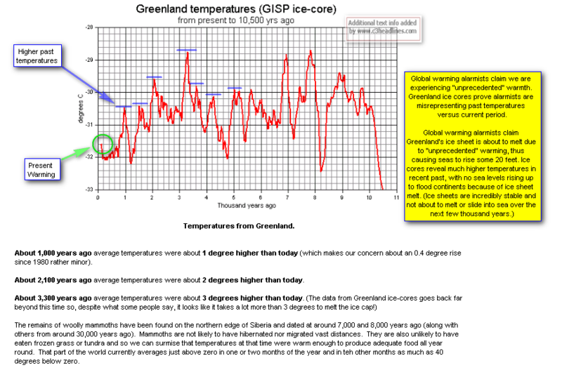 Greenland ice core temperatures