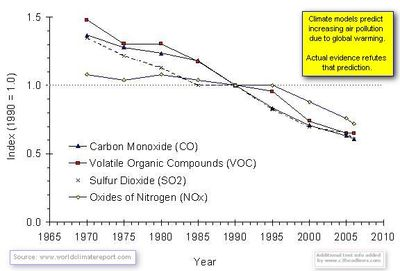 Pollutionemissions_trends Global Warming