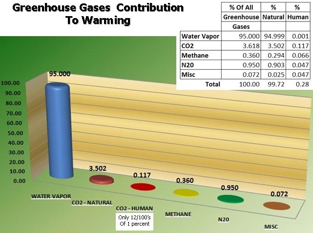 Greenhousegasescontrib[1]