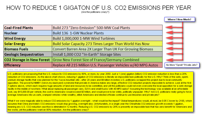 Reducing CO2 by Gigaton - How