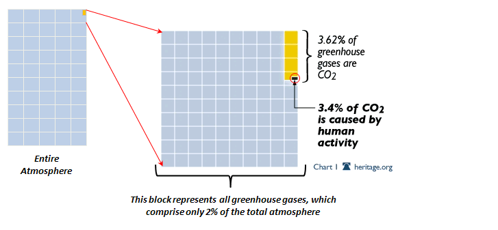 CO2 Atmosphere Chart