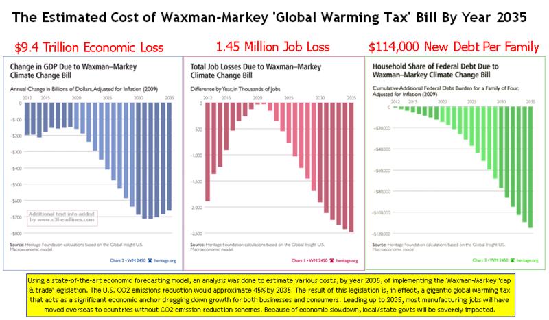 Econ Impact of Waxman