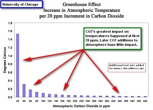 Essay on global warming being fake