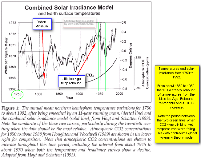 Temps from 1750 to 1992