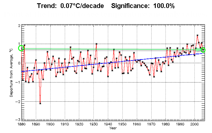 Global temps NCDC