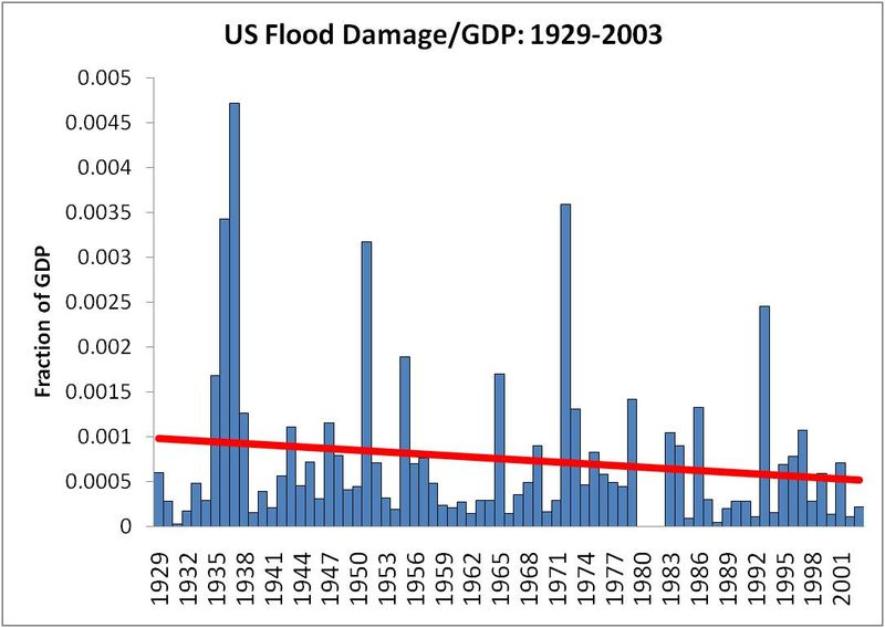 Flood Damage and global warming