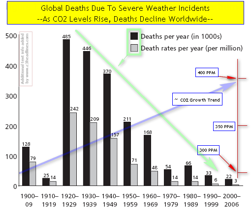 CO2 Saves Lives global_death_rates_1900-2006b