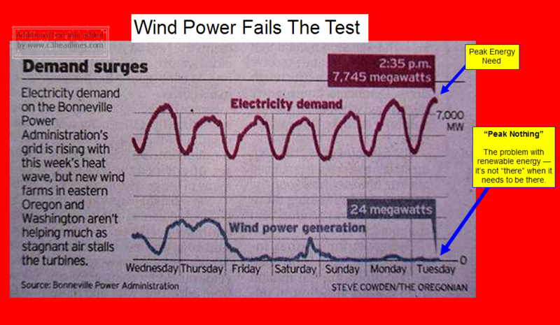 Wind power failure