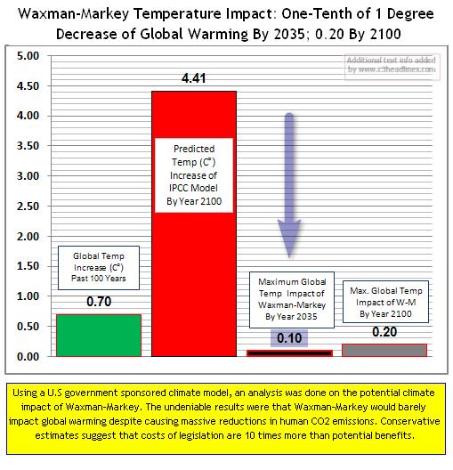 Climate Impact of Waxman2