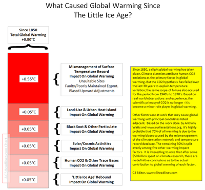 What caused global warming