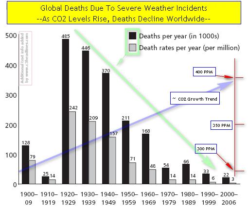 CO2 Saves Human Livesi