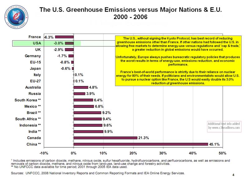 US emission reduction versus world