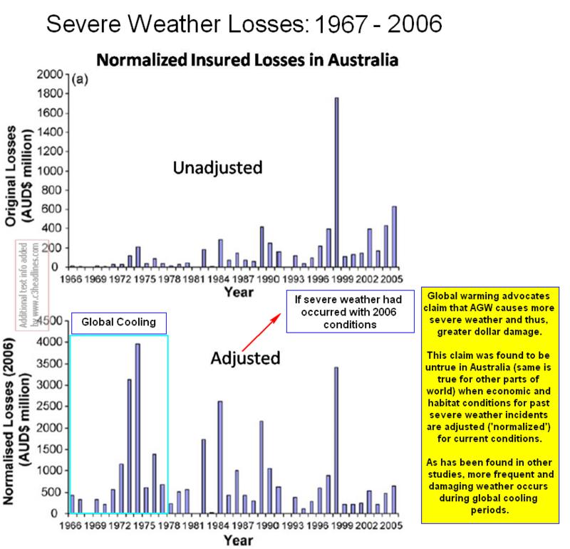 Severe weather losses australia