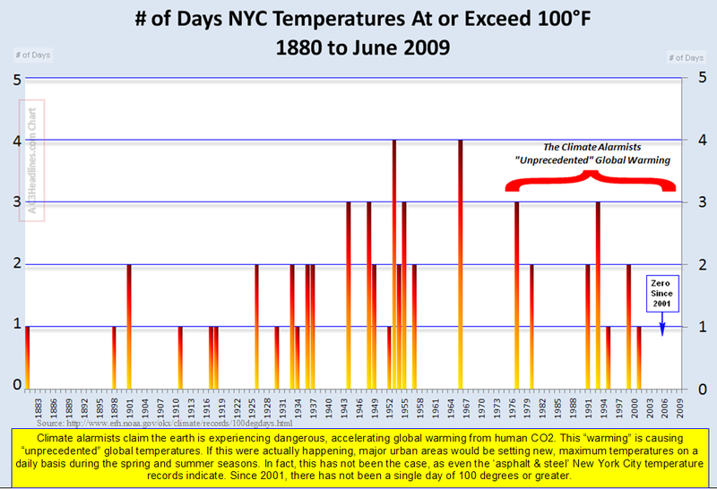 NYC Temps over 100 degrees 2