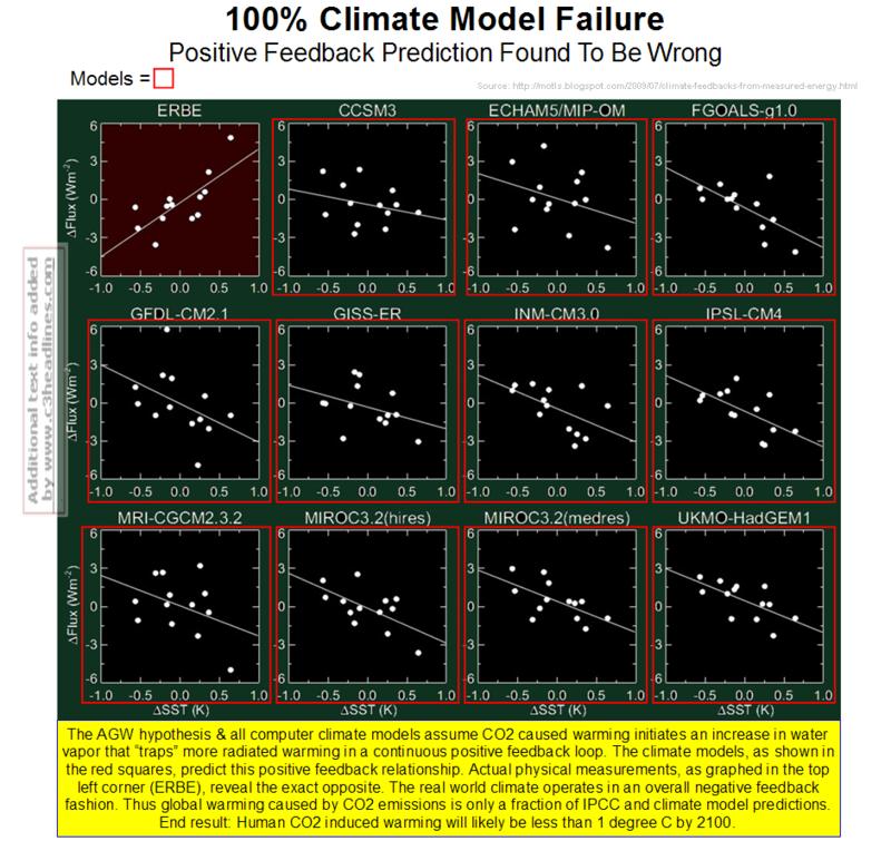 MIT Negative Feedback matrix