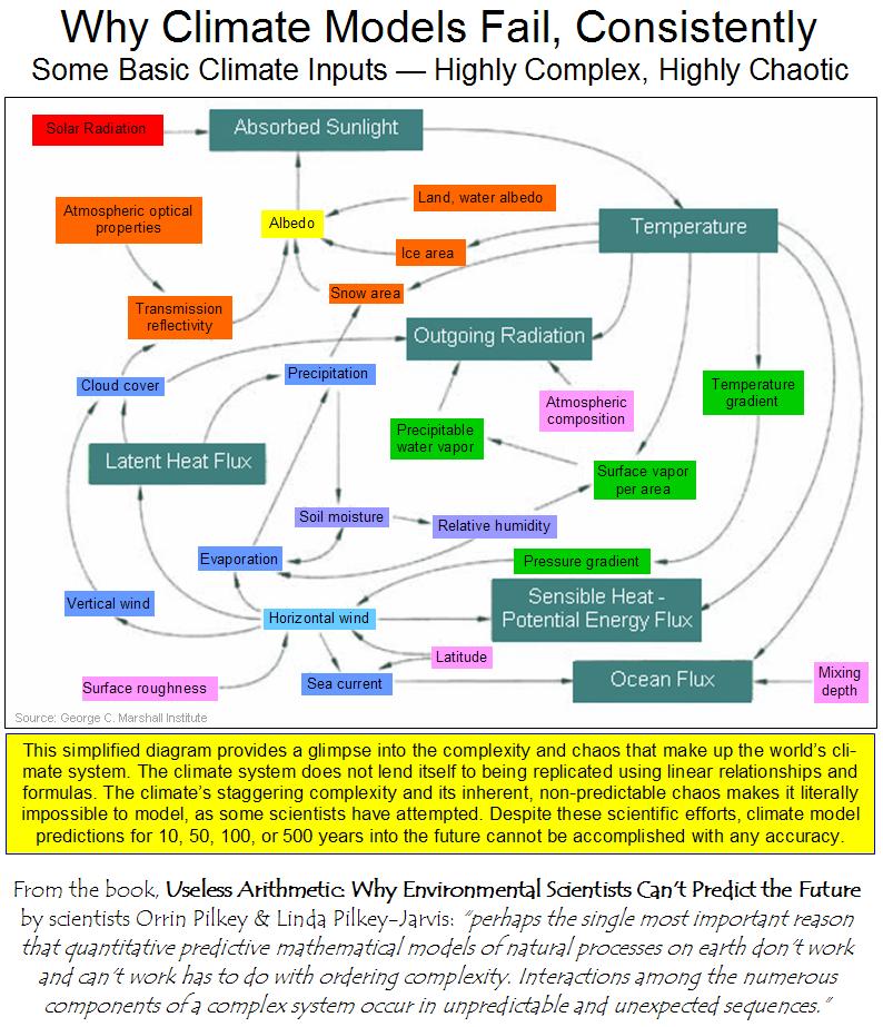 Climate models fail complex
