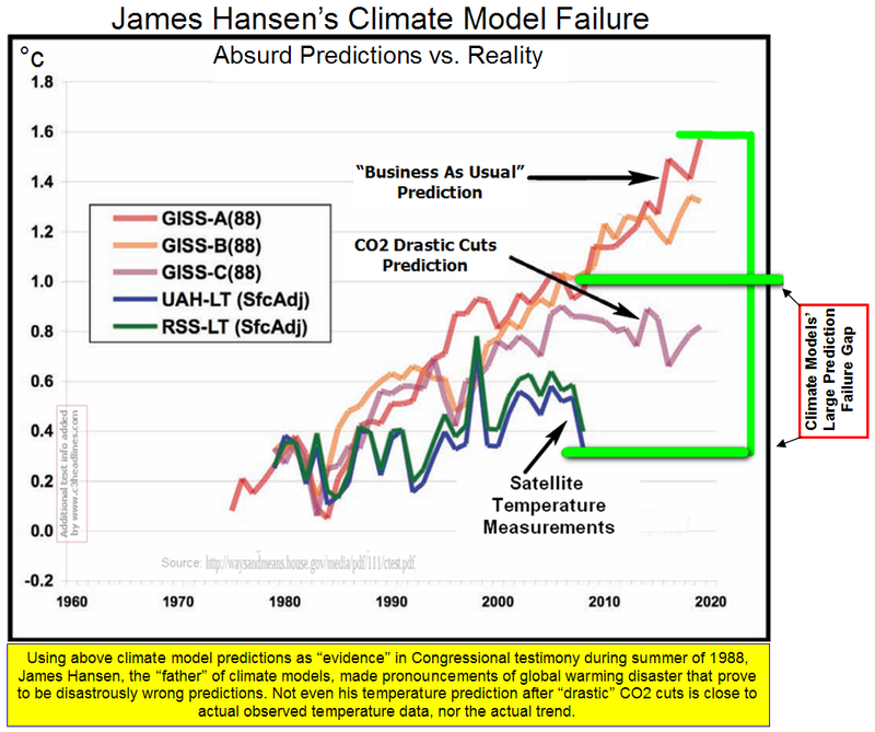 C3: Climate Models: Why Do They Have Such A Terrible