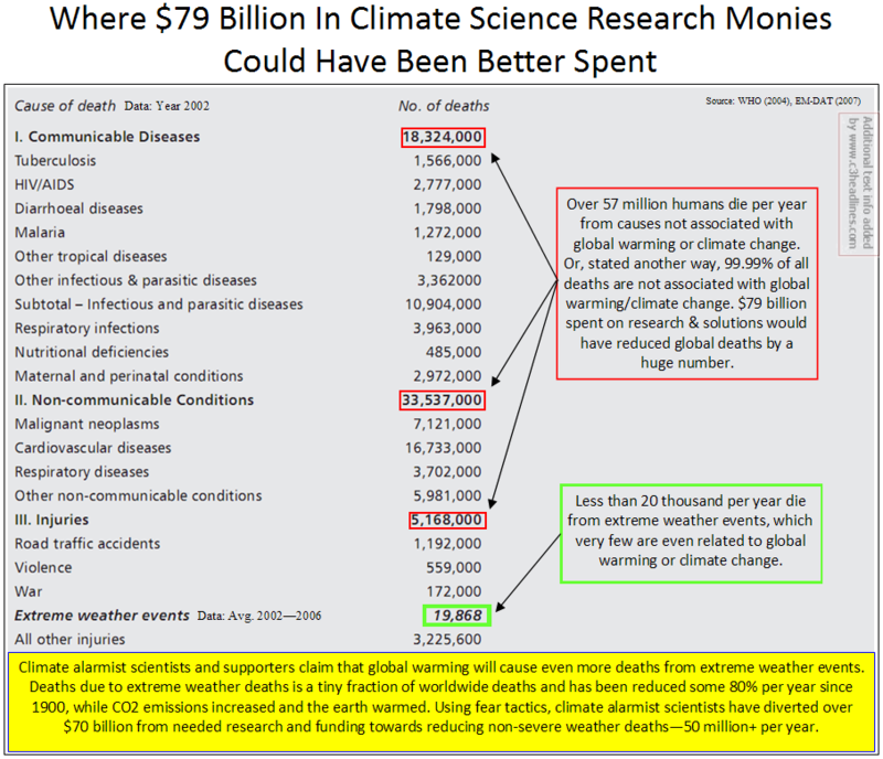 Deaths caused by climate scientists