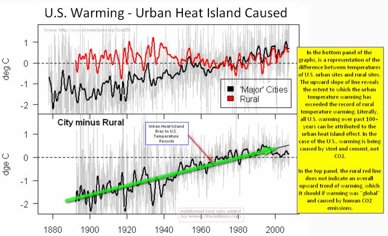 US urban vs rural temps 20th century