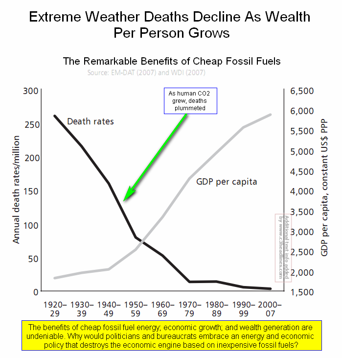 Weather deaths decrease with wealth