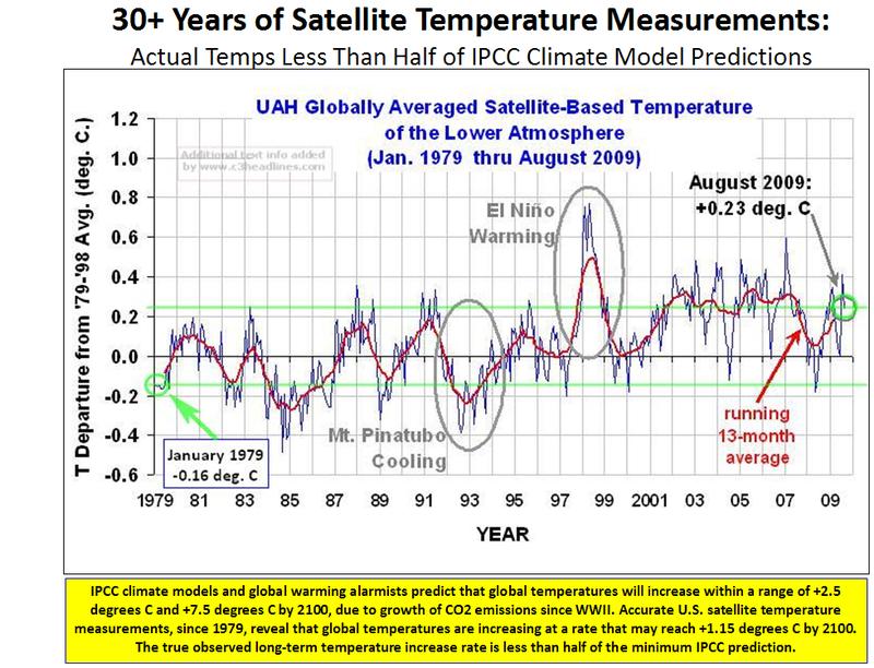 UAH Satellite Temps 8-2009