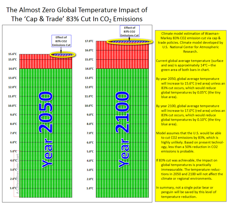 CO2 cuts impact W-M4