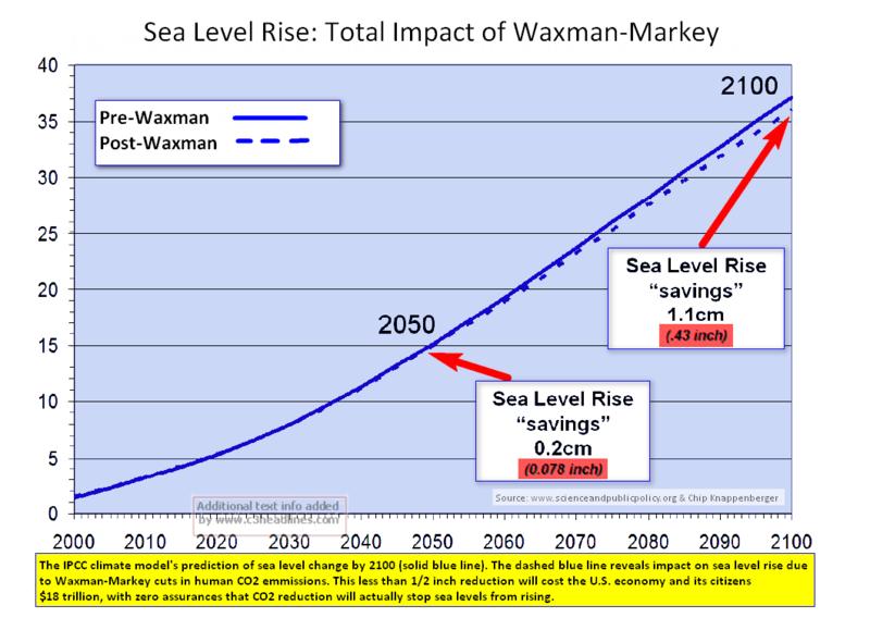 Sea Level Rise W-M Impact 2100