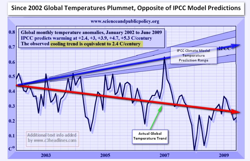 IPCC Predicted Global Temps 8-09