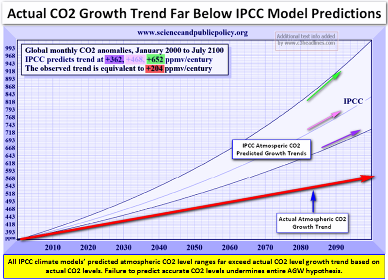 IPCC CO2 Levels verus Actual july 2009