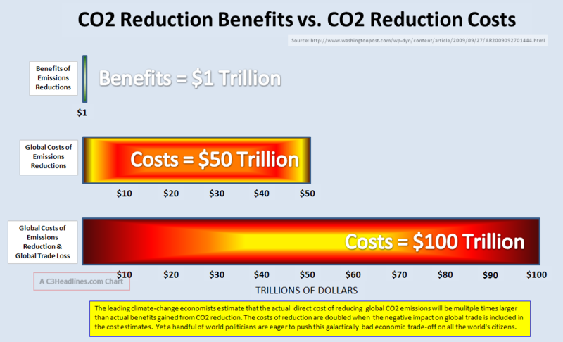 CO2 Reduction Benefits vs Costs