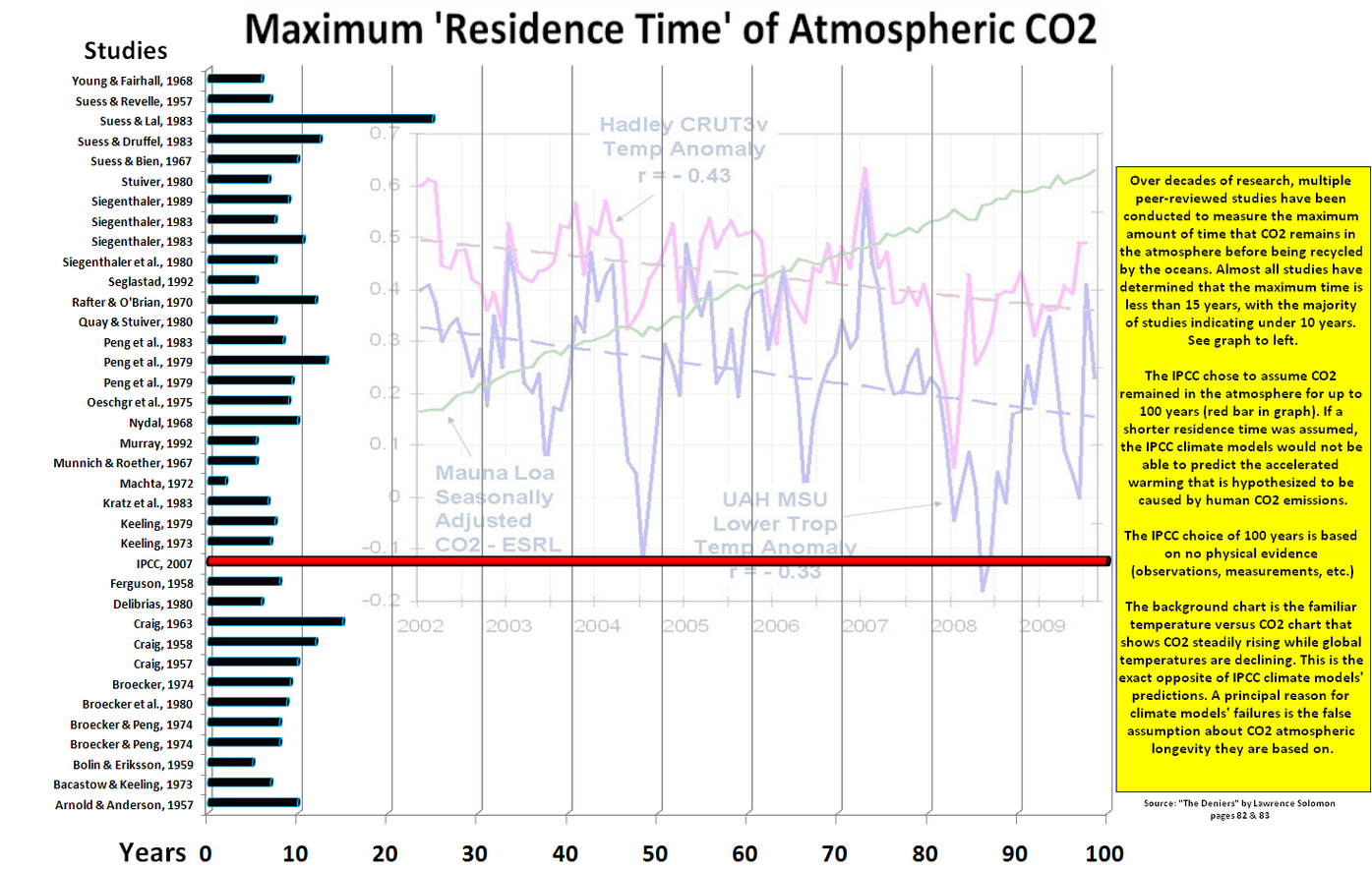 The ipcc has been deceiving the public about the carbon cycle from the ipcc has been deceiving the public about the carbon cycle from the start watts up with that gamestrikefo Image collections