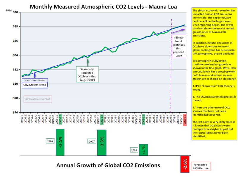 Decline Human CO2 vs CO2 Levels