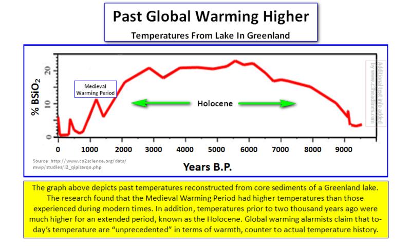 Greenland Lake Temps thru Holocene