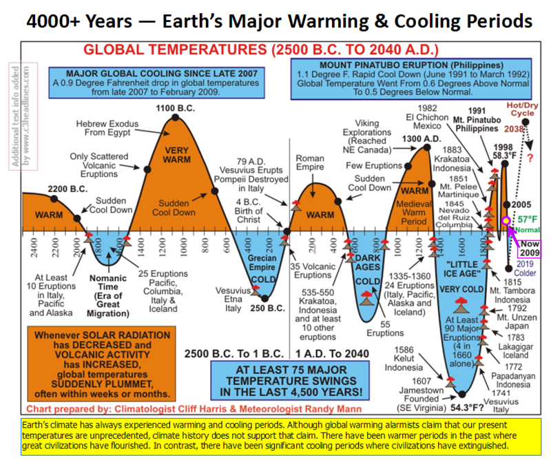4000 Years cooling warming