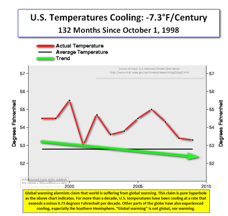 US Temps Cooling Since 1998