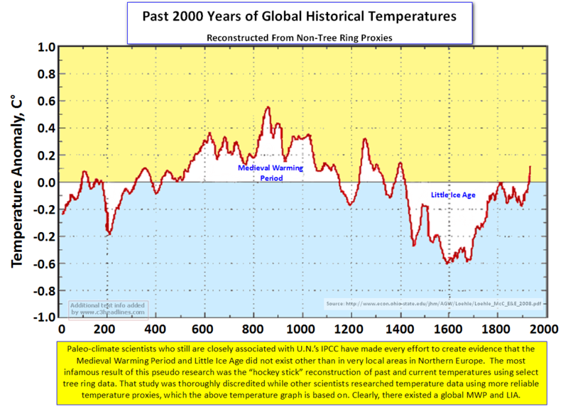 2000 Yrs Global Temps - Loehle