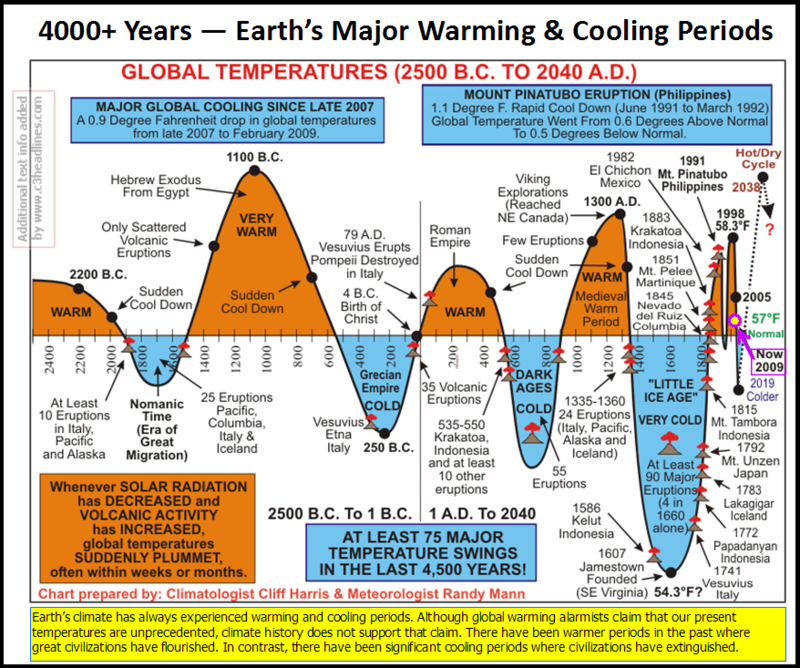 4000 Years cooling warming2