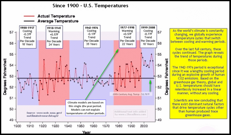 US Temps Since 1900 Cycles2