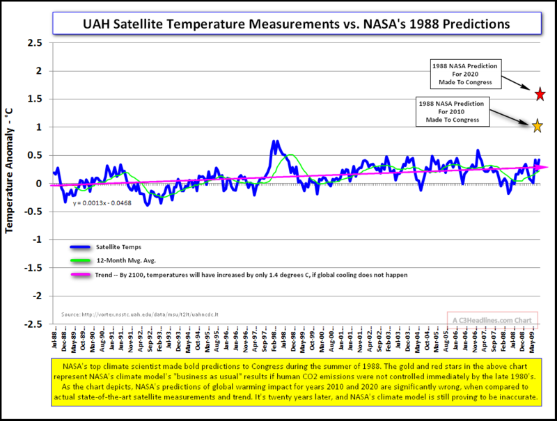 UAH versus Nasa Predictions