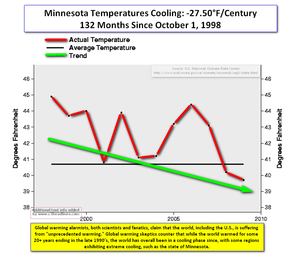 Minnesota cooling since 1998