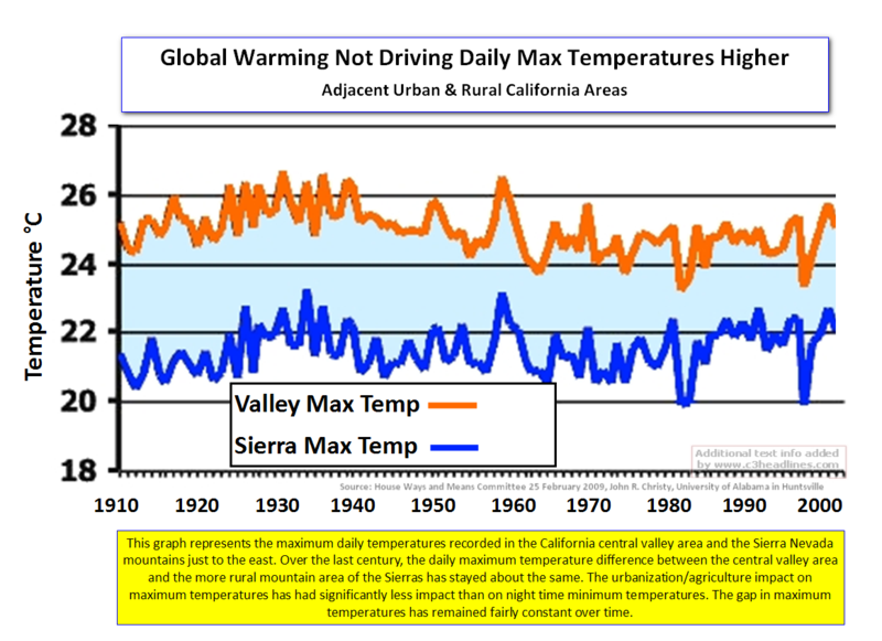 Cent Valley-Sierra Max Temps Divergence