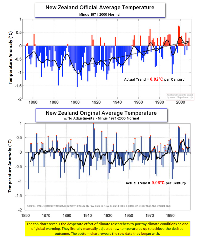 New Zealand Temps Raw vs Adjusted