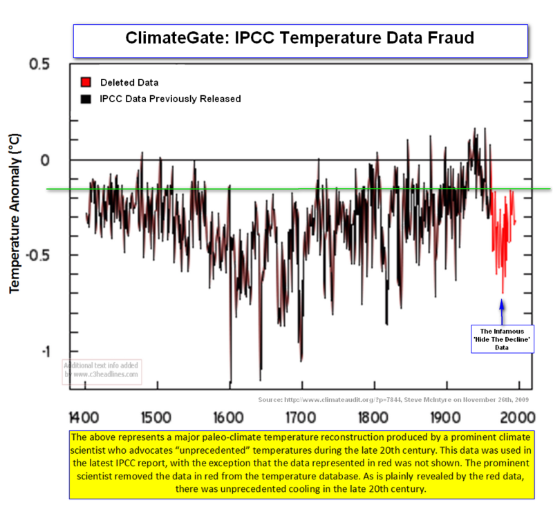 Hide The Decline IPCC Data Fraud
