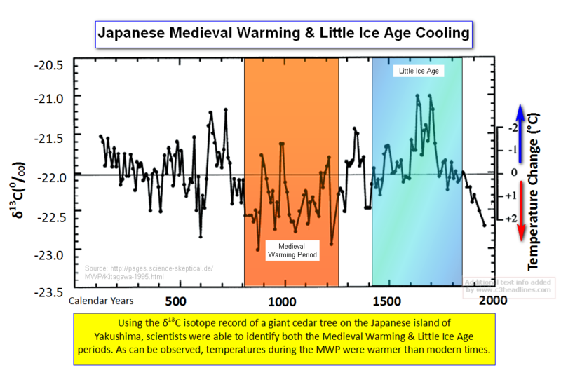 Japanese island medieval warming