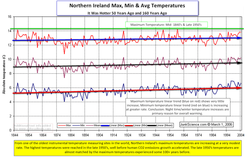 Northern Ireland Max Min Temps