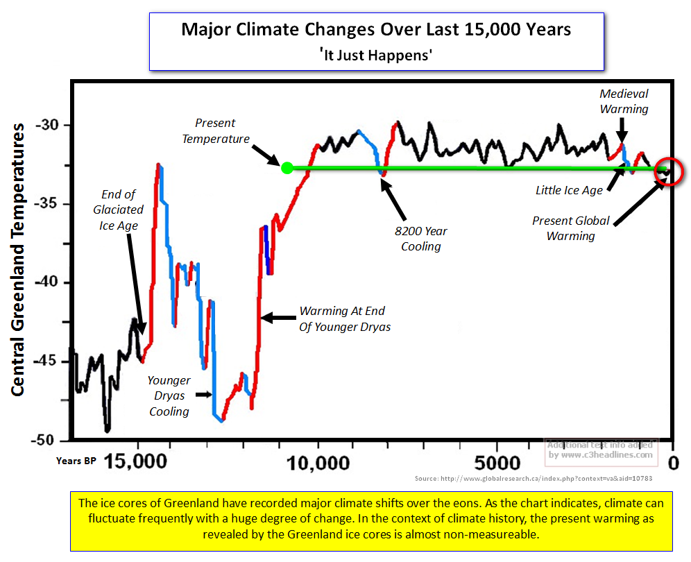 Major climate changes greenland ice core