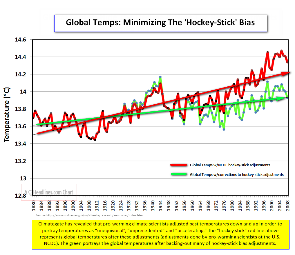 Hide the decline global temps b