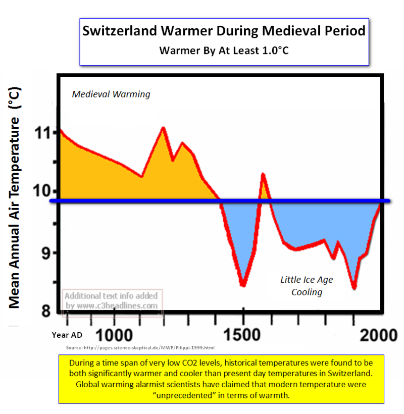 Switzerland medieval warming