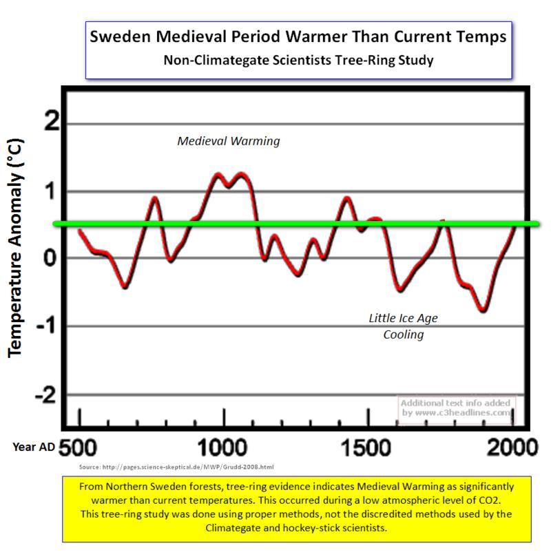 Sweden Tree rings medieval2