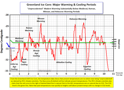 Greenland Ice Cores Warming Cooling